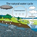 Natural-Water-Cycle