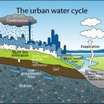 Urban-Water-Cycle